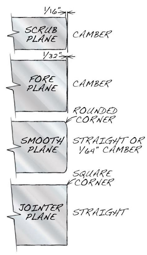 tips  sharpening  images woodworking tools