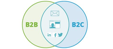 ecommerce solution  bb bc tmo group