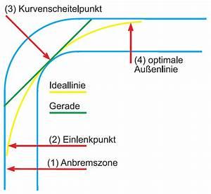 Kurvenschar Berechnen : 20110223094622 ideallinie scheitelpunkt kurve profil vorz glich ~ Themetempest.com Abrechnung