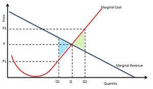 Marginal Cost and Marginal Revenue Graph