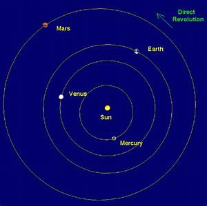 Shape of All the Planets Orbit - Pics about space