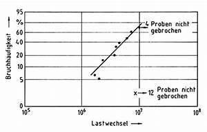Druckfeder Berechnen : goodman diagramm gutekunst federn dauerfestigkeit druckfedern federnberechnung goodman ~ Themetempest.com Abrechnung
