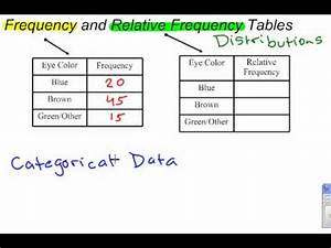 Frequency & Relative Frequency Distributions - YouTube