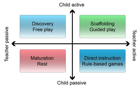 research news    debunking  play  learning