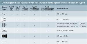 Fi Typ A : elektrischer schlag voltimum ~ Markanthonyermac.com Haus und Dekorationen