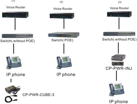 cisco ip phone  series poe injector