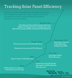 How Solar Panel Cost  U0026 Efficiency Have Changed Over Time