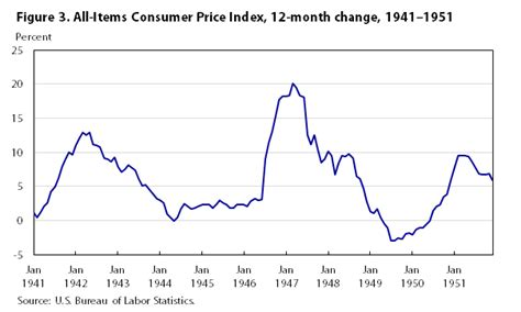 us bureau of labor statistics cpi one hundred years of price change the consumer price