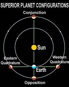 SOLAR SYSTEM - SkyMarvels.com