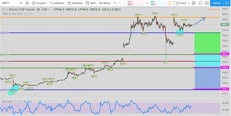 bitcoin  hour chart evancartheycom