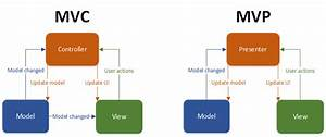Github  Androidmvparchitecture  Android Mvp Architecture Sample Project With Or