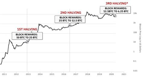 In actuality, as the year 2140 approaches, miners will likely spend years receiving rewards that are actually just tiny portions of the final bitcoin to be mined. The Bitcoin halving events, when and consider then where to buy bitcoin - Crypto Counter
