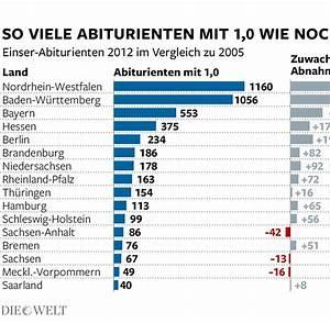 Abitur Schnitt Berechnen : die besten abi noten gibt s in diesem ostbundesland welt ~ Themetempest.com Abrechnung