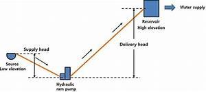 Diagram For Water Supply System Using Hydraulic Ram Pump
