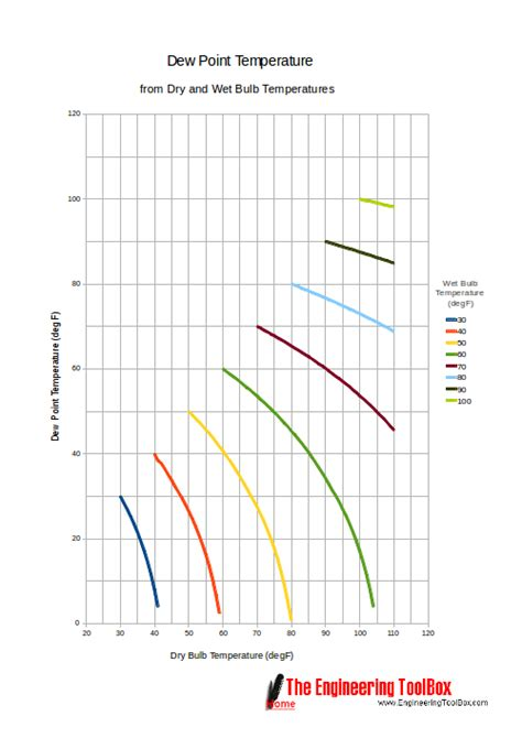 bulb bulb and dew point temperatures