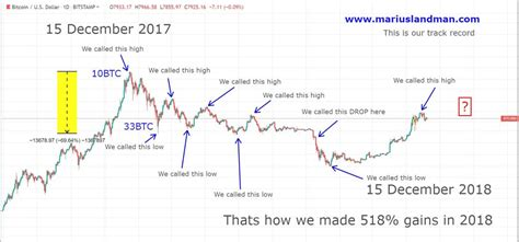 Bitcoin is interchangeable on the web between two people without. Bitcoin Prediction For Next 3 Months | Earn Bitcoin Free In India
