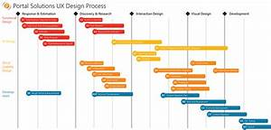 Pin By Mr Bearclaws On Ux  Design Process