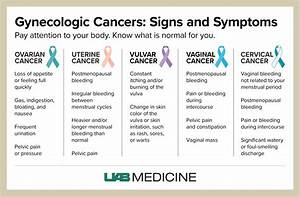Gynecologic Cancers  U2013 Early Detection And Understanding