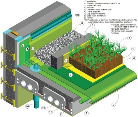 green building house plans green roof detail creative architectural ideas