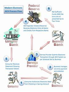 Ach  Automated Clearing House  Check Handling  Transfer  Deposit  Fees