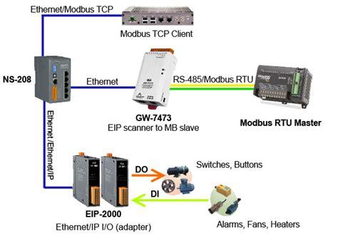 Modbus Slave Ethernet Scanner Gateway Poe