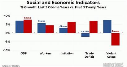 Trump Obama Economy Donald Vs Last Three