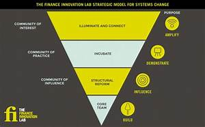 Our Strategic Model - The Finance Innovation Lab