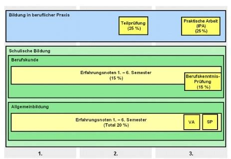 abschlussnote berechnen bachelornote berechnen mit excel