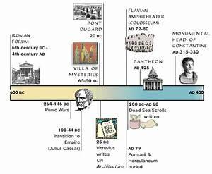 Ancient Rome Timeline | HS - HISTORY - Romans | Pinterest ...