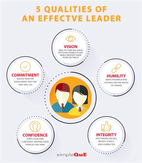 qualities   effective leader simpleque