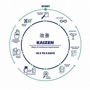 Kaizen Steps Of Constant Improvement