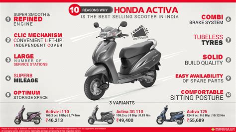 10 Reasons Why Honda Activa is the Best-Selling Scooter in ...