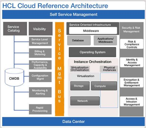 cloud reference architecture services hcl technologies