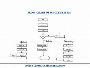 Online Campus Selection System