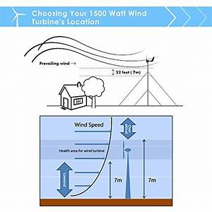 Windmill 1500w 24v 60a Wind Turbine Generator Kit  U2013 Off