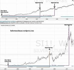 The Dow Silver Ratio Signals All Time High Silver Prices