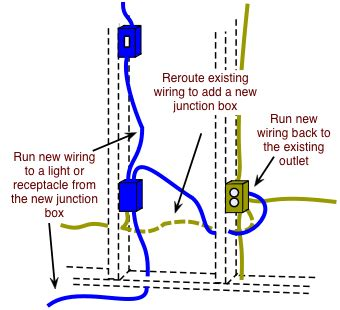 how to fish electrical cable to extend household wiring do it yourself help
