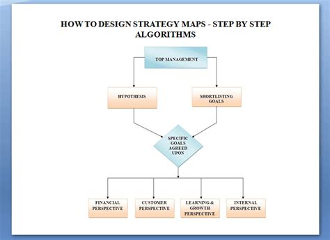 strategy maps     business strategy map