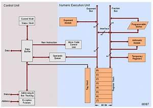Microprocessor And Microcontroller  Intel 8087 Internal