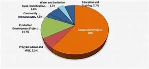 Measuring Results Of The El Salvador Water And Sanitation Sub