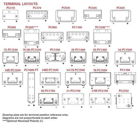 Automotive Battery Group Size Chart