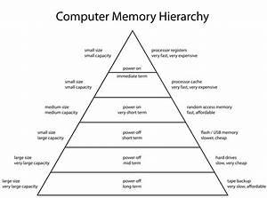 File Computermemoryhierarchy Svg