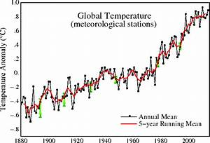 2015 charts, statistics on global temperatures, climate ...