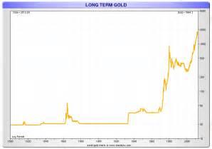 News about <b>Gold Price</b>, <b>Silver</b> <b>Price</b>, <b>Gold</b> Stocks, <b>Silver</b> Stocks ...