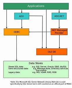 Microsoft Data Access Components