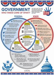 Infographic  3 Levels Of The U S  Government