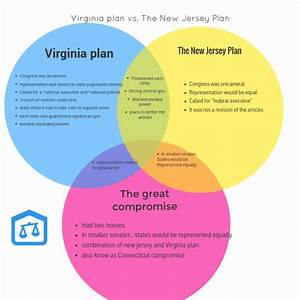 The Virginia Plan V S The New Jersey Plan