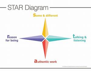 Star Diagram