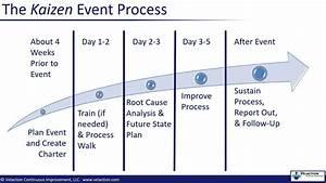 Kaizen Process Overview