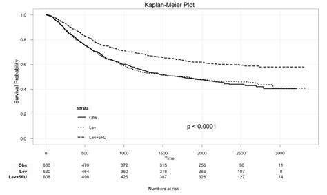 Survival Risk Table For A Kaplan Meier Plot In R Cross